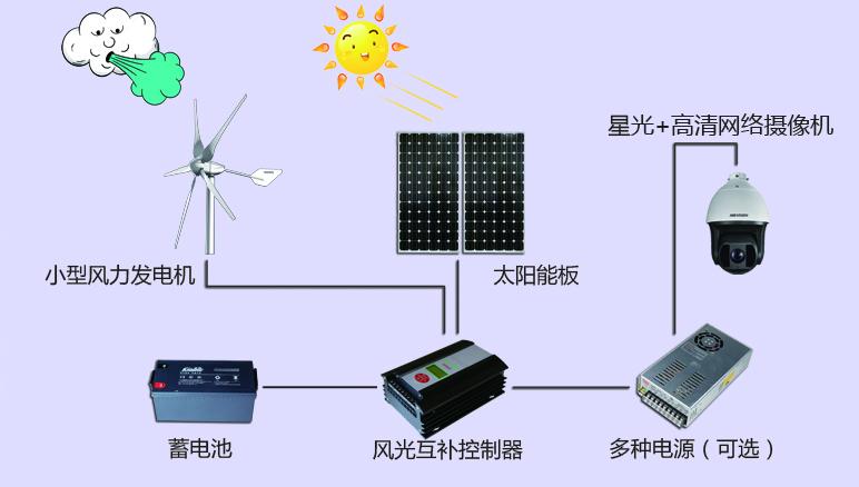风光Ψ互补智慧供电系统-星光+.jpg